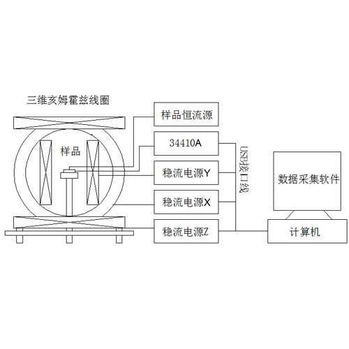 MG 3DMR-1三维磁电阻元件测量系统